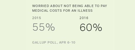 "Gallup Poll:  ""Not having enough money for retirement"" is Now the Top Financial Concern Among Americans"